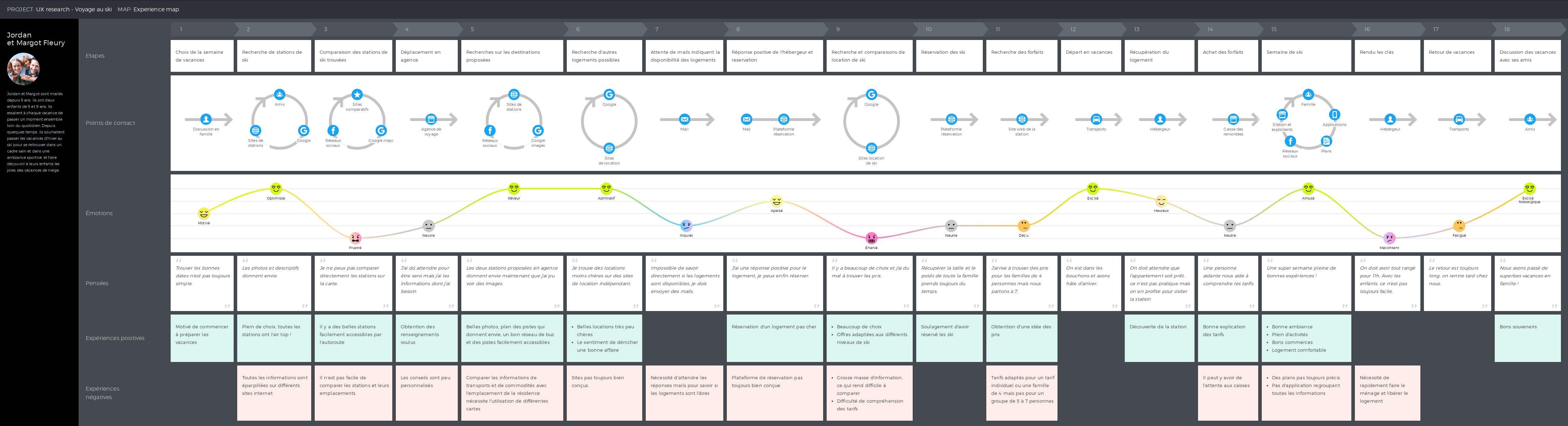 Experience map - UX research